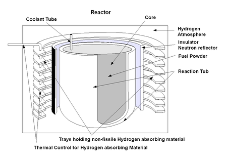 Hydrogen moderated self regulating nuclear power module wikipedia contents ccuart Images