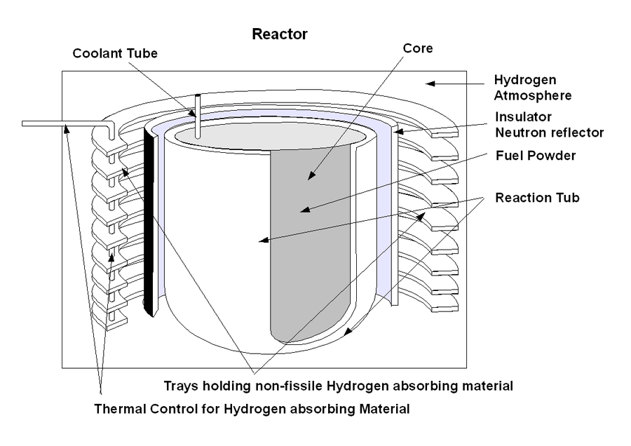 Hydrogen moderated self regulating nuclear power module wikiwand schematic diagram of an hpm ccuart Image collections