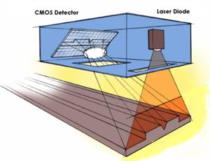Tire uniformity - Sheet-of-Light Laser Sensor