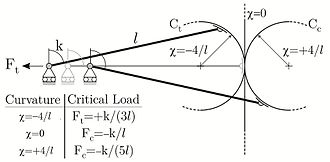 Buckling - Fig. 3: A one-degree-of-freedom structure exhibiting a tensile (compressive) buckling load as related to the fact that the right end has to move along the circular profile labeled 'Ct' (labelled 'Cc').