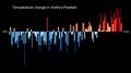 Temperature Bar Chart Asia-India-Andhra Pradesh-1901-2020--2021-07-13.png