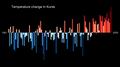 Temperature Bar Chart Asia-Russia-Kursk-1901-2020--2021-07-13.png