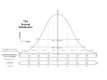 A graph of a normal bell curve showing statistics used in standardized testing assessment. The scales include standard deviations, cumulative percentages, percentile equivalents, Z-scores, T-scores, standard nines, and percentages in standard nines.