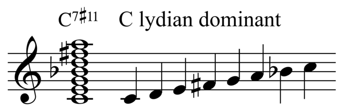 Chord Scale System Wikiwand