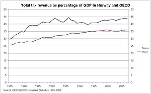 Taxation in Norway - Total tax revenue as percentage of GDP in Norway and OECD, 1965-2007