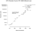 Transistor Count and Moore's Law - 2008 1024.png