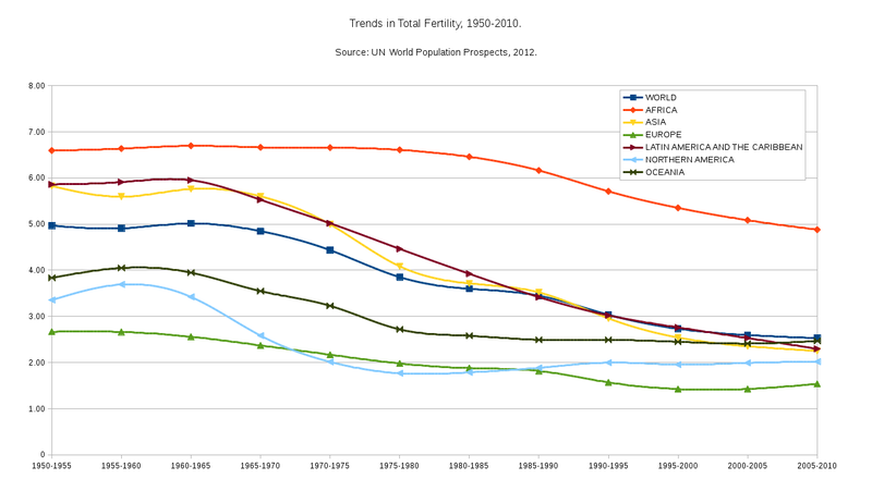 Trends In Total Fertility 1950 2010 Png