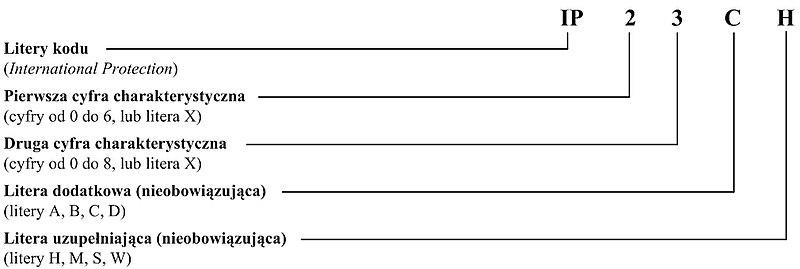 Układ kodu IP według normy PN-EN 60529.
