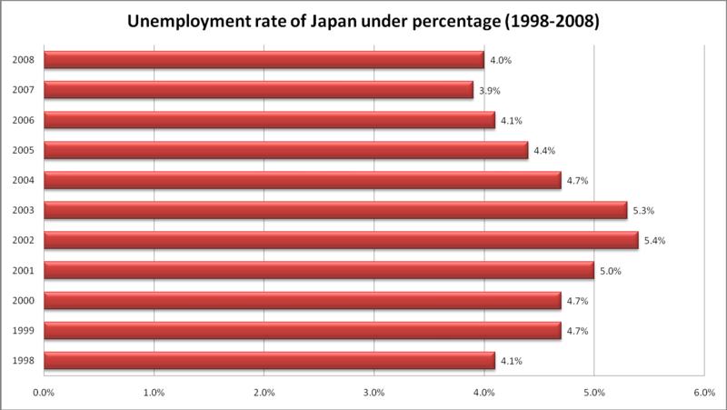 Chỉ số thất nghiệp của Nhật từ 1998 đến 2008[24]