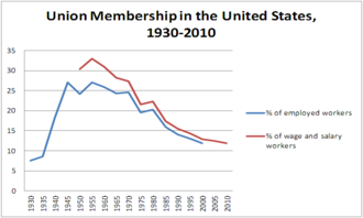 Labor unions in the United States - Rise and fall of US union membership density, by % of industry.