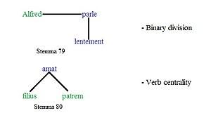 Lucien Tesnière - Verb centrality