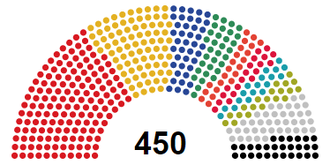 8th Ukrainian Verkhovna Rada - Seat composition of the 8th Verkhovna Rada