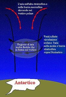 Buco Nellozono Wikipedia