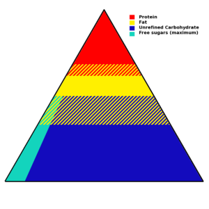 Food Pyramid Nutrition Wikipedia