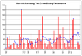 Warwick Armstrong graph.png