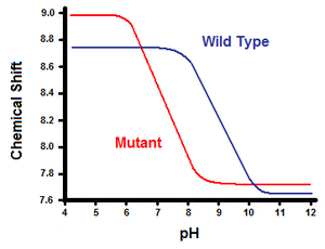 Salt bridge (protein and supramolecular) - Figure 5. Titration curve between the wild-type (blue) and the mutant (red)