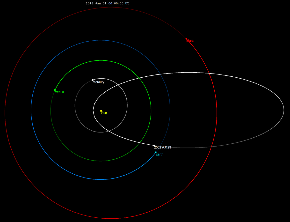 2002 AJ129-orbit.png