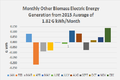 2015 Other Biomass Electric Energy Generation Profile.png