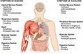 2716 Symptoms of Acidosis Alkalosis.jpg
