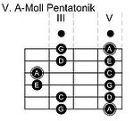 IV. Pentatonik-Pattern in A-Moll