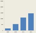 Aantal deelnemers per jaar.png