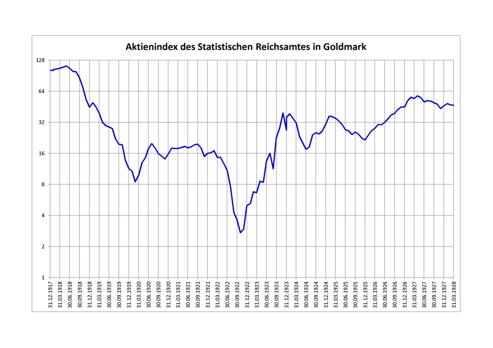 Aktienindex des Statistischen Reichsamtes in Goldmark