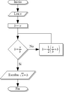 Algoritmo wikipedia la enciclopedia libre diagrama de flujoeditar ccuart Gallery