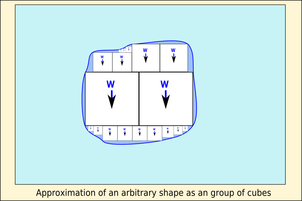 Approximation of an arbitrary volume as a group of cubes