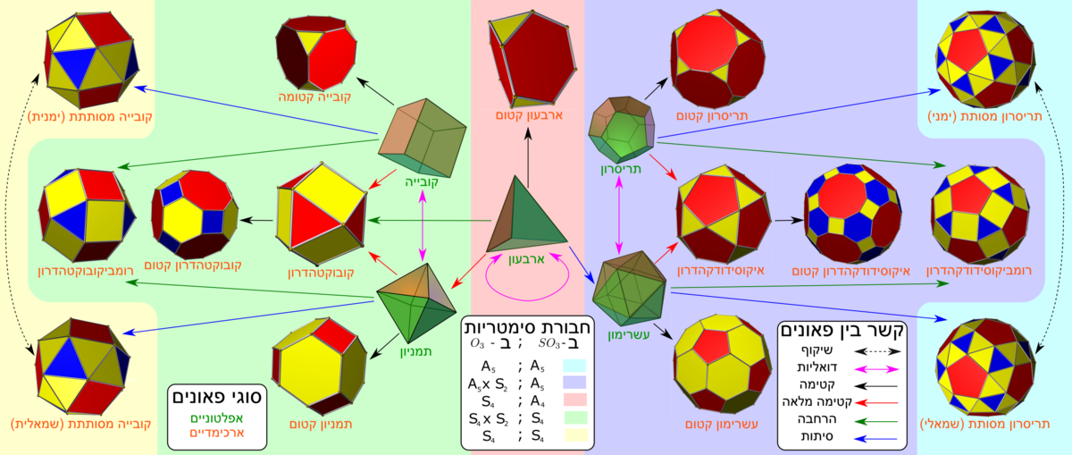 Archimedean and platonic solids png.png