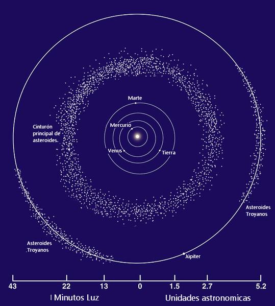 Sistema Solar y sus Planetas. 539px-Asteroid_Belt