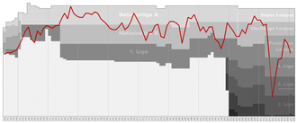 AC Bellinzona - Chart of AC Bellinzona table positions in the Swiss football league system