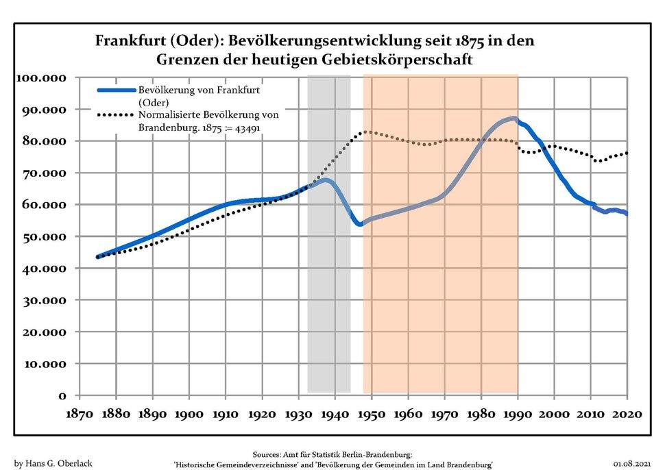 Bevölkerungsentwicklung FrankfurtOder.pdf