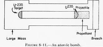 Weapon of mass destruction - An atomic-bomb blueprint