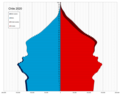 Chile single age population pyramid 2020.png