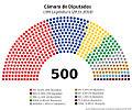 Composición de la LXIII Legislatura con fuente.jpg