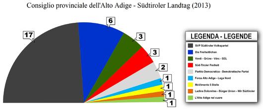 La composizione del consiglio subito dopo le elezioni del 2013.