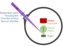 The diagram shows the following: A laser beam is by a lens, enters a vacuum chamber, and hits a dot labeled target. A plasma plume is shown leaving the target and heading toward a heated substrate.