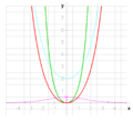 Division (cosh x)-1; (sinh x)^2.png