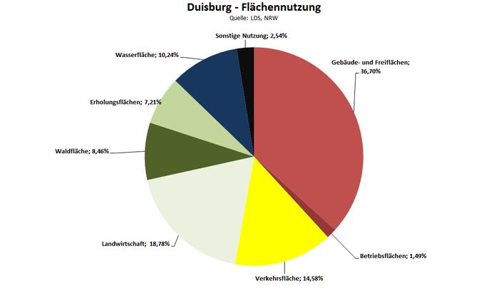 Flächennutzung der Stadt Duisburg