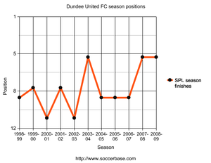 History of Dundee United F.C. - Image: Dundee United seasons