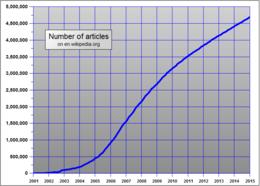 Write an article on wikipedia