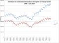Evolution du nombre de demandeurs d'emploi France 1996 à juin 2017.png