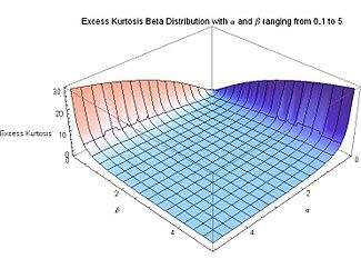 Excess Kurtosis for Beta Distribution with alpha and beta ranging from 0.1 to 5 - J. Rodal.jpg