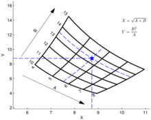 Carpet plot - Wikipedia