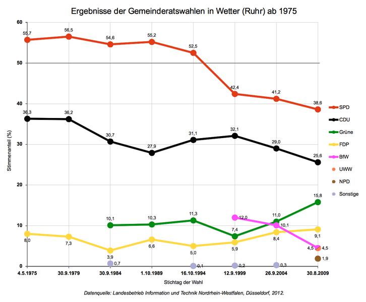 File:Gemeinderatswahlen Wetter (Ruhr) Ergebnisse ab 1975.png