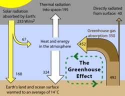 Greenhouse Effect.png