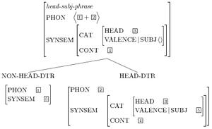 Head-driven phrase structure grammar - Image: Head subj tree