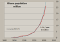 Historical population of Ghana.png