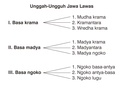 Javanese speech levels (old).png