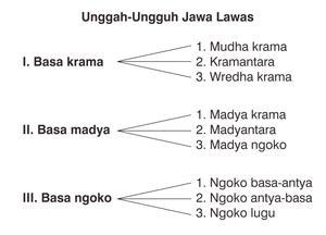Ngoko Wikipedia Bahasa Indonesia Ensiklopedia Bebas